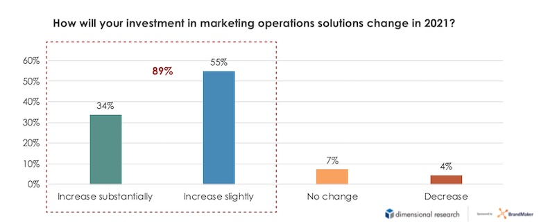 Changes in investment in marketing operations solutions for 2021