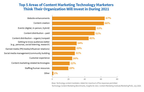 Content marketing areas technology marketers think their organizations will invest in for 2021