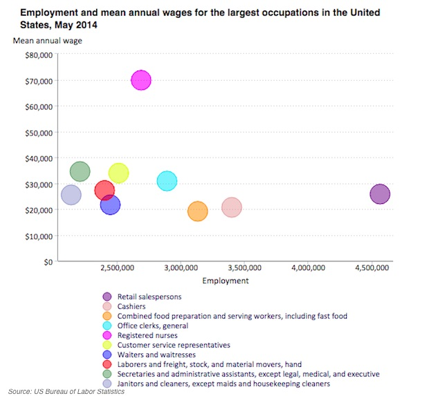 which was based on data from may 2014 examined the annual wages of the 22 occupations with the most employment in the united states - Most Popular Jobs In America Most Popular Careers In The Usa