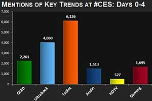 2012 CES Wrap-Up: Top Trends, Devices, and Brands