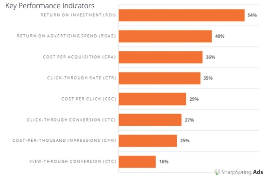 Preferred key performance indicators for retargeted ads