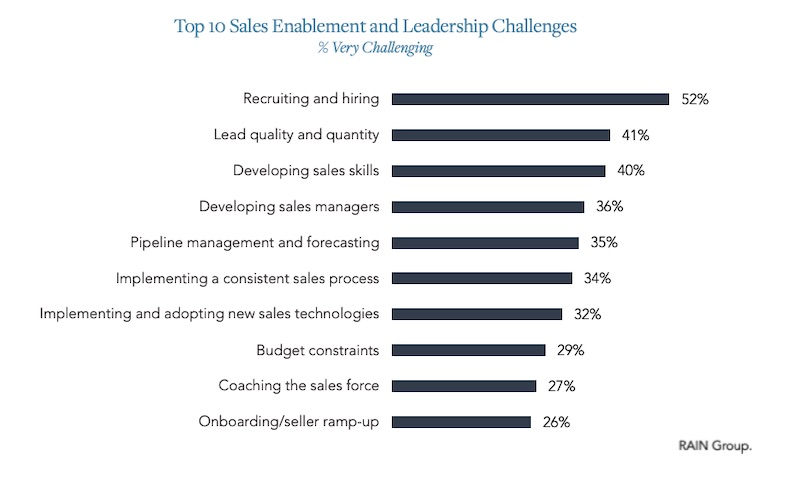 The Top Challenges Facing Sales Leaders and Salespeople 2