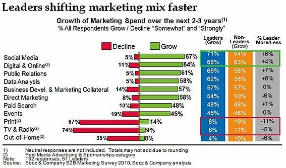 Social Media - B2B Marketers to Boost Spending on Social Media ...