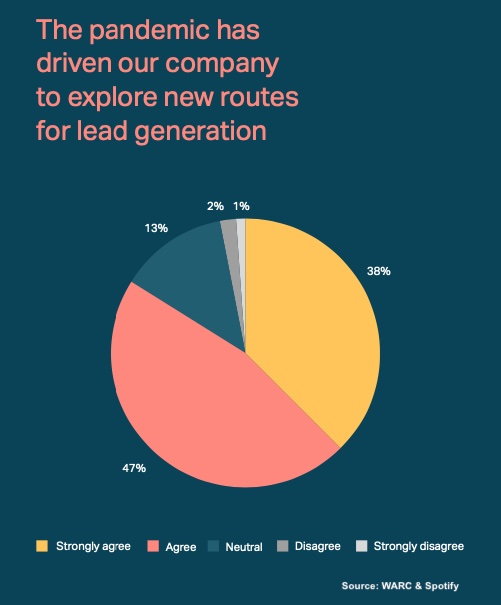 b2b lead generation during pandemic, warc & spotify survey2021