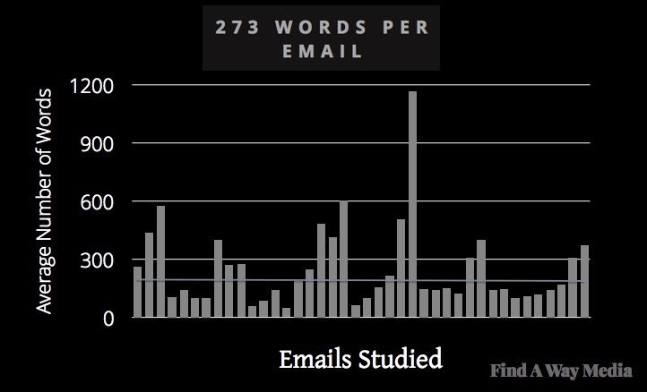 B2B Email Newsletters: Format, Length, and Frequency | Marketing Study