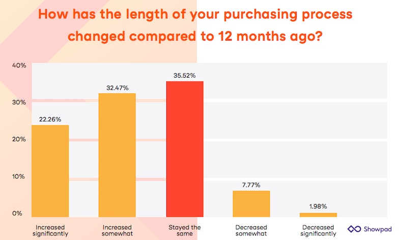 The Top Factors That Slow B2B Purchases