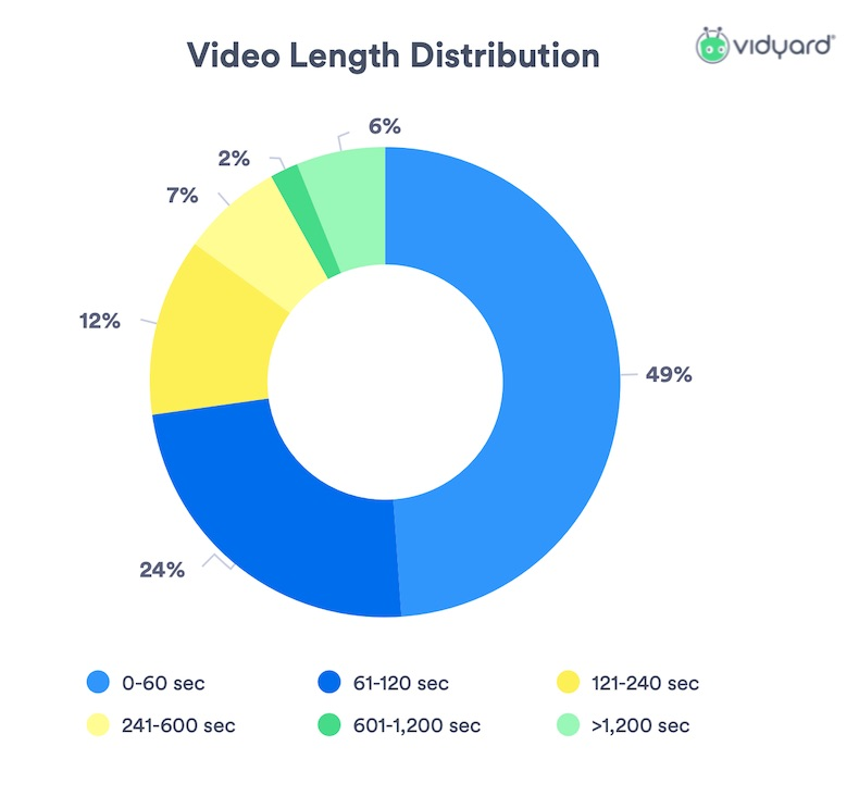 Brand Video Benchmarks: Length & Engagement Trends 1