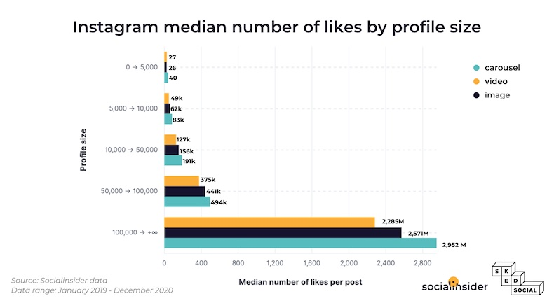 Instagram median number of likes by profile size