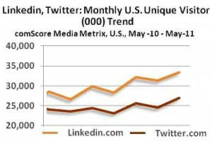 Facebook, LinkedIn, and Twitter Hit New Audience Highs