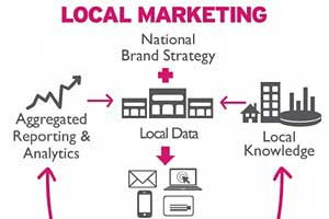 National Brands Lack Tools to Execute Local Campaigns Effectively