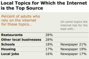 Pew: Americans Rely on Multiple Media for Local Info