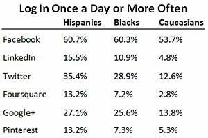 Hispanics Most Avid Social Network Users
