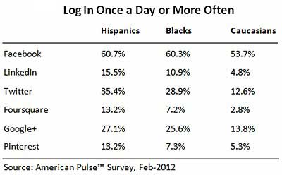 Social Media - Hispanics Most Avid Social Network Users
