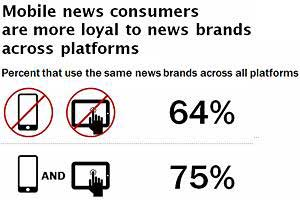 News Consumption: Digital, Mobile, and Social Media Trends