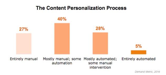 Segmentation - The State of B2B Content Personalization ...