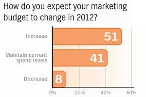 Marketers to Integrate Social Media and Email in 2012