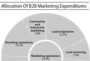Forrester: B2B Marketing Budgets Up 6.7% in 2011