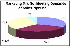 B2B Marketing Tactics Not Driving Enough Sales Leads