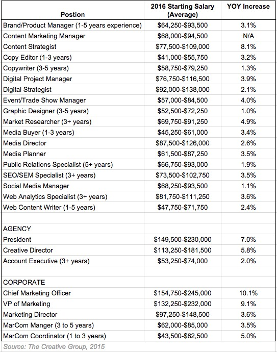 Career Management - 2016 Marketing and Advertising Salary
