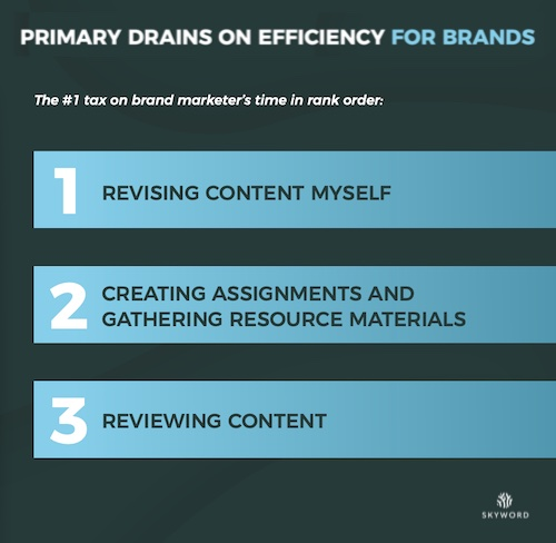 Biggest drains on efficiency for marketers working with freelancers