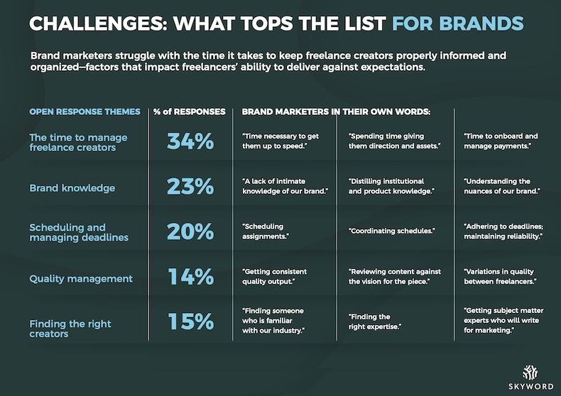 Challenges marketers face when working with freelancers