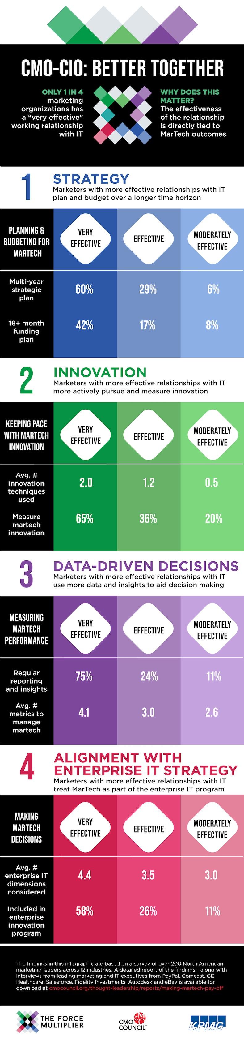 CMO-CIO relationship infographic