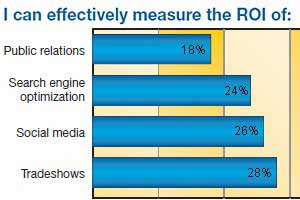 Most Marketers Can't Measure ROI of SEO, Social Media