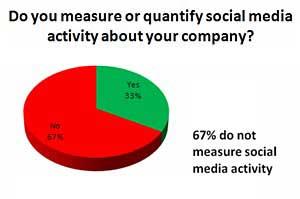 B2B Brands Trail B2C in Social Media Monitoring, Follow-Up