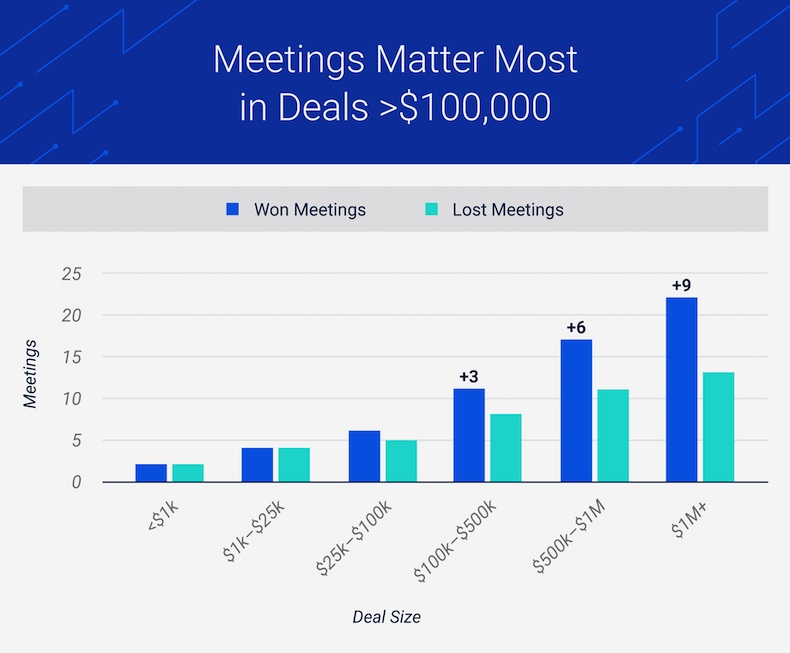 Meetings matter most in deals for over 100 grand