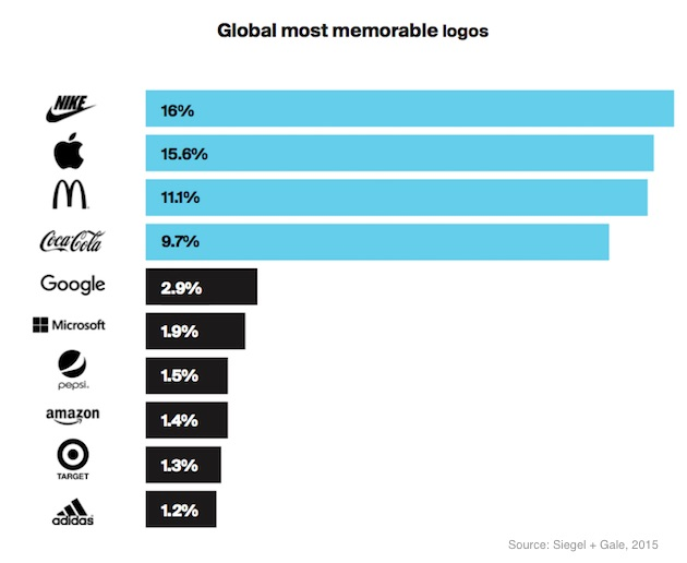 Most Recognized Brands Globally