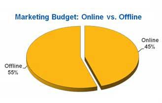 Marketing Execs Dish on Budgets, Social Media, and Favorite Gurus, Brands, Publications