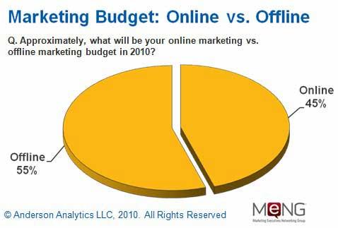 marketing strategy marketing execs dish on budgets social media