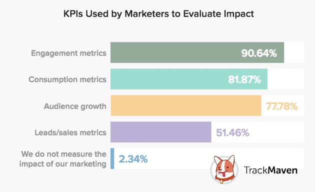 Digital Marketing KPI