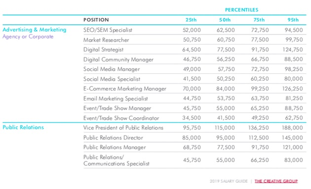2019 Salary Guide: Pay Forecasts for Marketing, Advertising