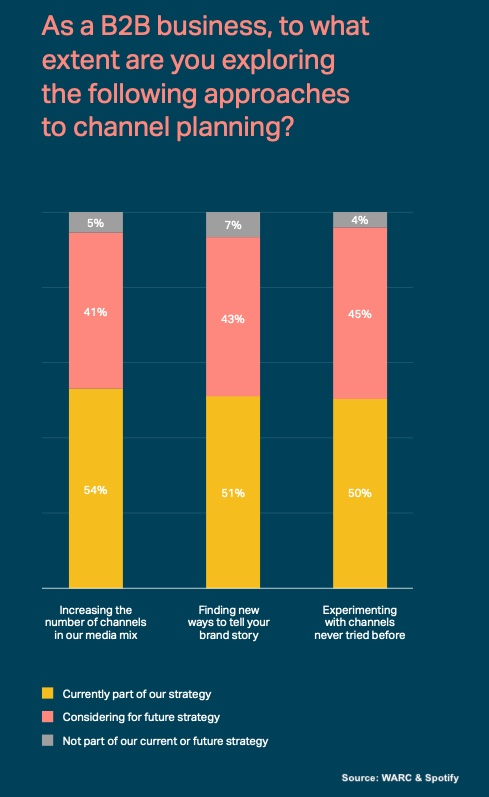 b2b brand story and channel planning, warc & spotify survey 2021