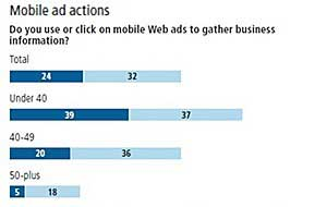 Younger Execs Driving Mobile Use in C-Suite