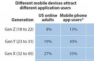 Forrester Profiles Smartphone and Tablet App Users