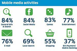 Mobile Web Users: Media Consumption, Mobile Activities, Ad Tolerance, Demographic Profiles