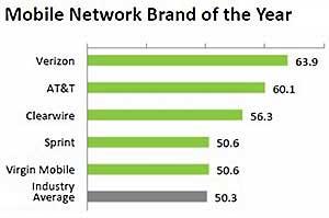 Top Tech Brands of 2011: Verizon, Motorola, Sony, and HP
