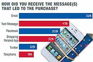 Email and Facebook Messages Trigger Buying via Smartphone