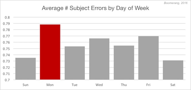 email subject line errors, sentiment \u0026 response rates marketingand emails with mistakes in their subject lines have a 14% lower average response rate than emails that don\u0027t have mistakes, the analysis found