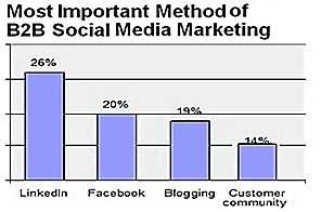 LinkedIn Top Social Tool for B2B Marketers