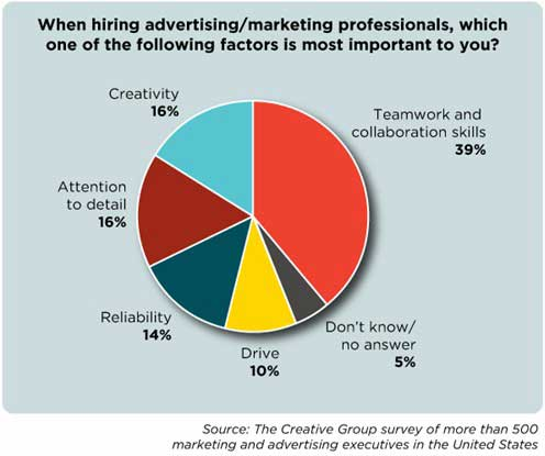 Career Management   2013 Marketing Jobs Outlook: Whou0027s Hiring, Must Have  Skills : MarketingProfs Article