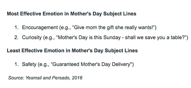 email marketing the most effective mother\u0027s day email subject