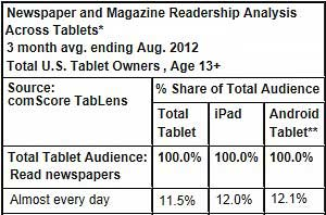 Tablets Driving Newspaper, Magazine Readership