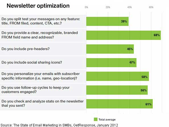 Email Marketing - SMBs Missing Email List-Building Opportunities : MarketingProfs Article