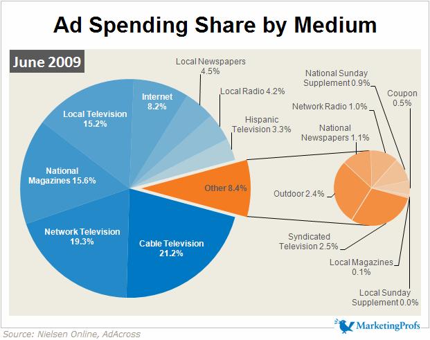 ad spending share by medium June 2009