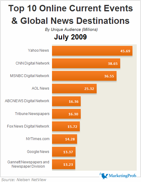 Top 10 Current Events & News Destinations