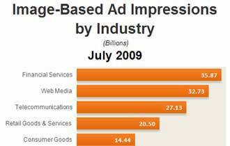 Image-Based Ad Impressions by Industry, July 2009