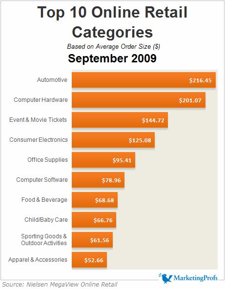 Sales Top 10 Online Retail Categories September 2009
